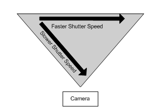 Shutter Speed Triangle